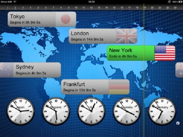 Forex Trading Time Zone